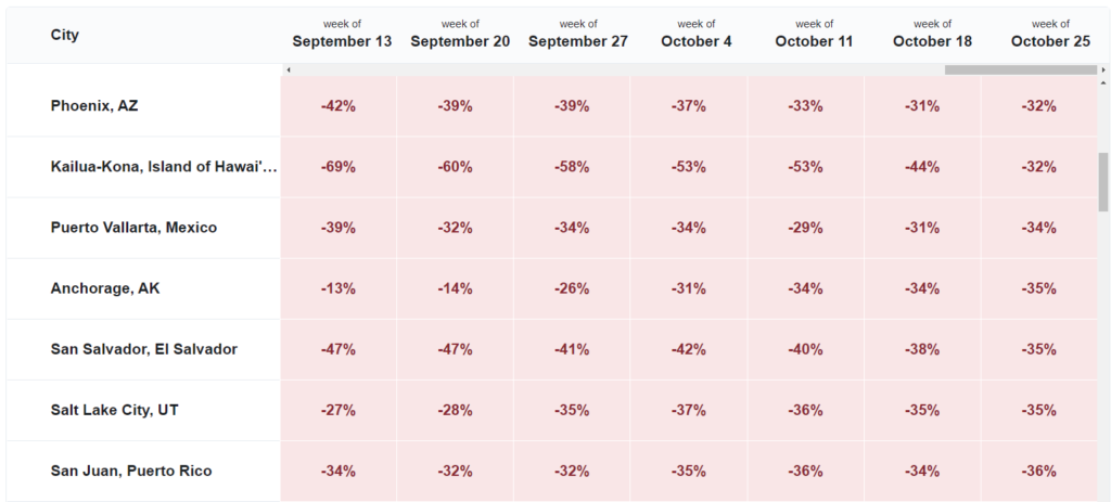Table showing week-by-week change in flight search demand, by destination city.