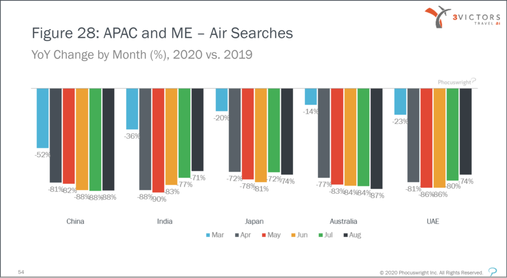A column chart showing year-over-year change in air searches by month, by country in the APAC region.