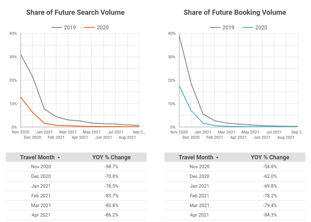 Timeline charts and tables showing year-over-year change in share of future search volume and share of future booking volume.