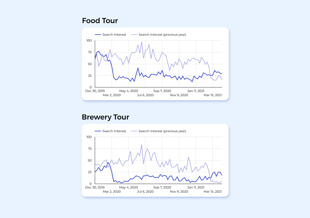 "Graphs showing March 2021 search interest in ""food and drink tours"" is much higher than same time last year."