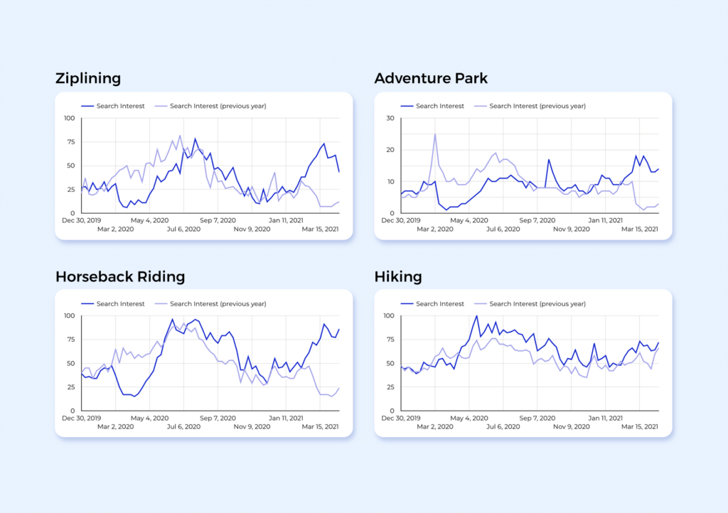 Graphs showing March 2021 search interest in various outdoor activities is much higher than same time last year.